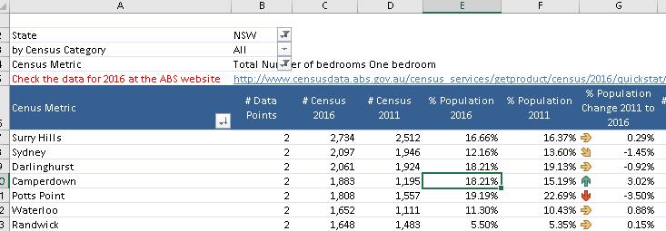 Download sample Power Pivot model | Census Data