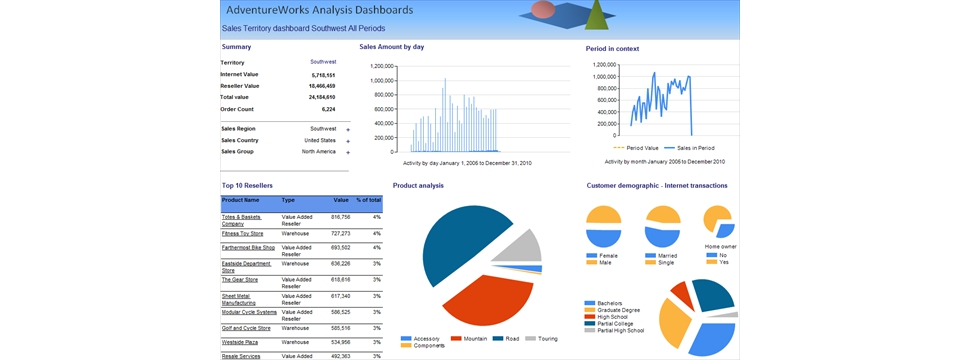 Business Intelligence Consultancy Sydney Nsw Australia